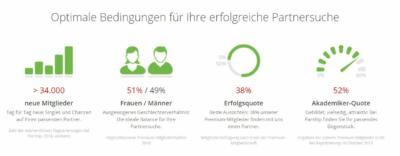 Parship.de - Optimale Bedingungen für eine Partnersuche