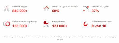 Parship.de Statistiken