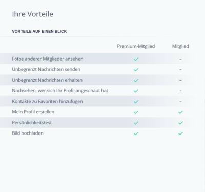 Zusammen.de - Premium Vorteile